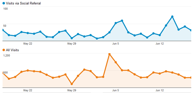 Google Analytics allows you to see how your social traffic compares to direct visitors