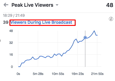 Graph of viewers during live broadcast