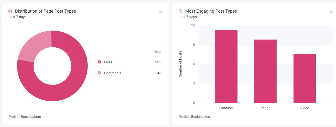 Social Bakers breaks down your Instagram metrics to determine your top-performing content