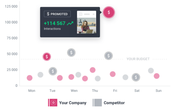 Social Bakers compares your Instagram presence versus other paid competitors