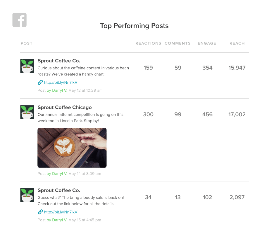 Analyzing your top performing content, Sprout clues you in on what posts your audience like the most