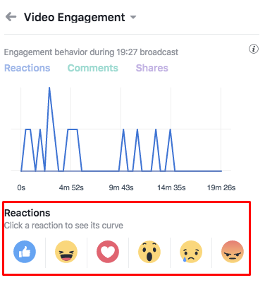 "Graph of engagement through ""reactions"""