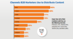 channels b2b marketers used to distribute content