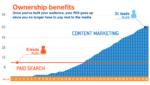 content-marketing-vs-ppc