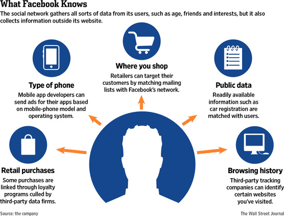 data facebook collects