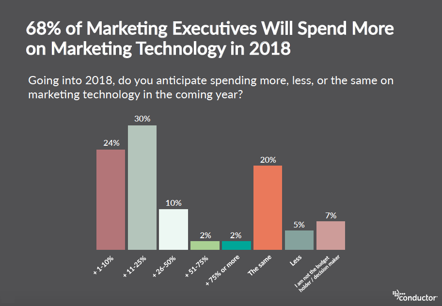 marketing executives increasing martech budget in 2018