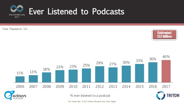 percentage of people who have listened to a podcast