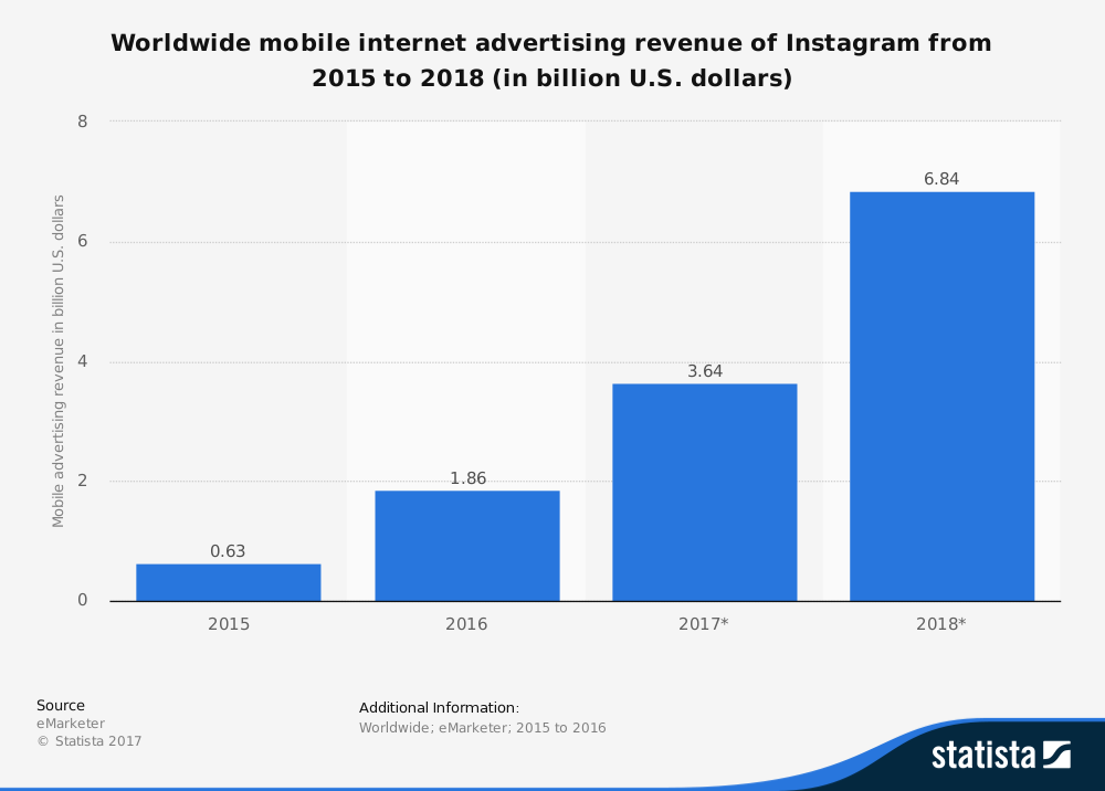 statistica mobile ad revenue for instagram
