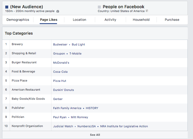 top performing categories and pages on facebook