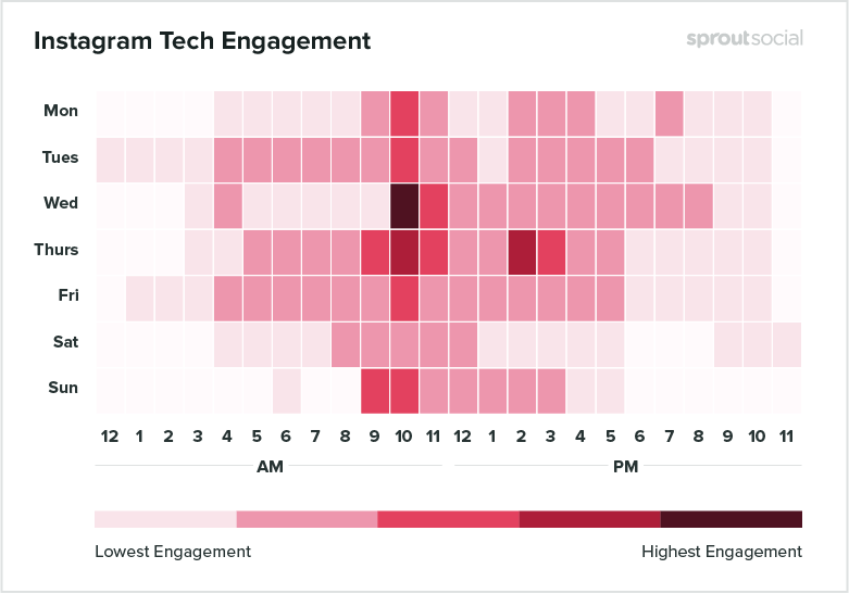 heatmap of best times to post on instagram for tech