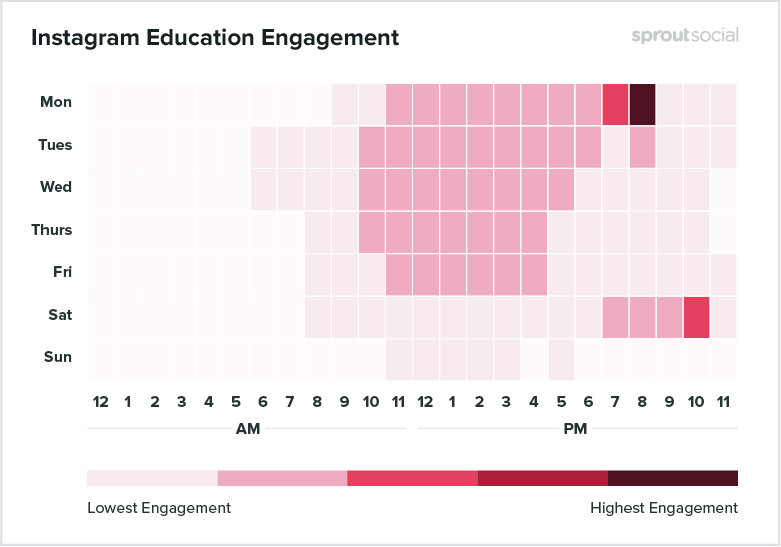 heatmap of best times to post on instagram for education