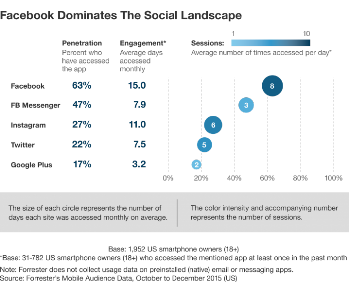 Image showing Facebook compared to other social channels