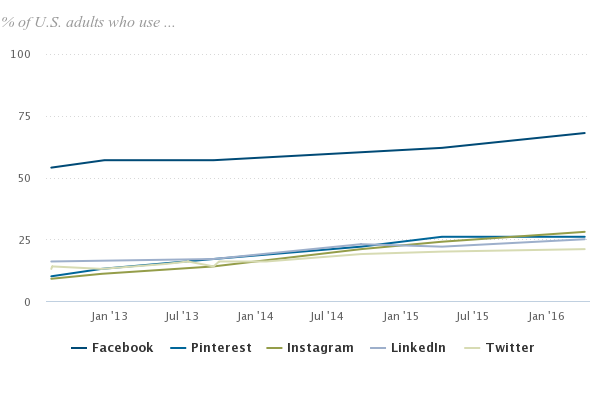 Graph comparing Facebook to other Social channels