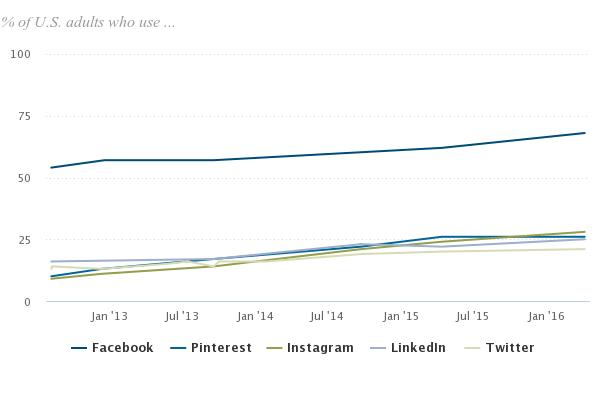 Graphique comparant Facebook à d'autres canaux sociaux