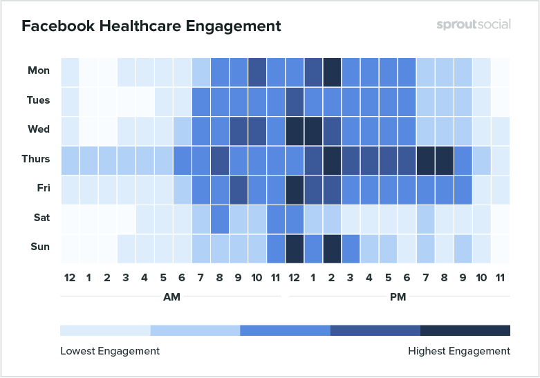 heatmap of the best time to post on facebook for healthcare