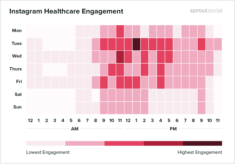 heatmap of best times to post on instagram for healthcare