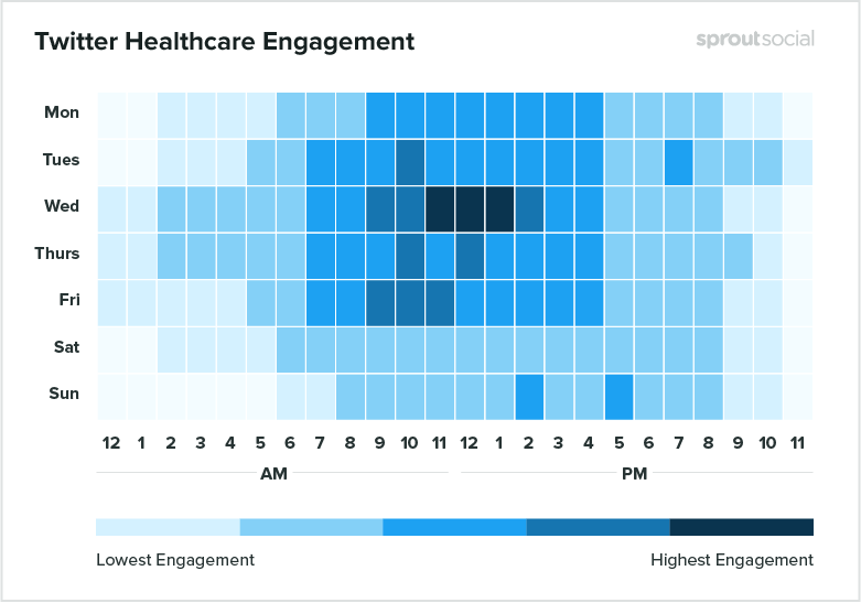 heatmap of best times to post to twitter for healthcare