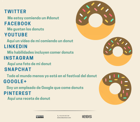 Metáfora del donut sobre contenido en redes sociales.