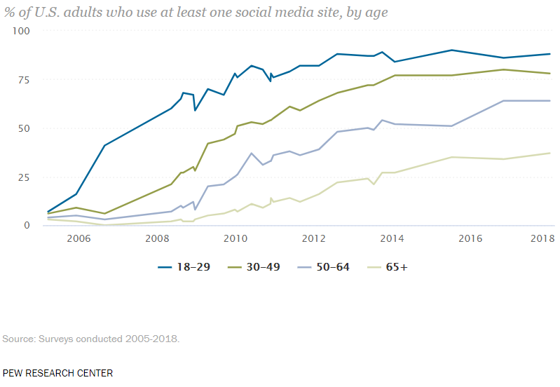 The vast majority of college students are connected to social media