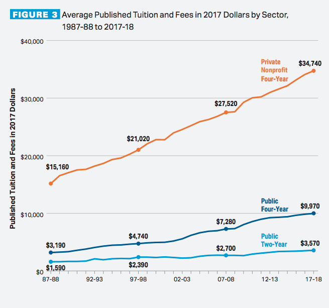 college tuition rates chart