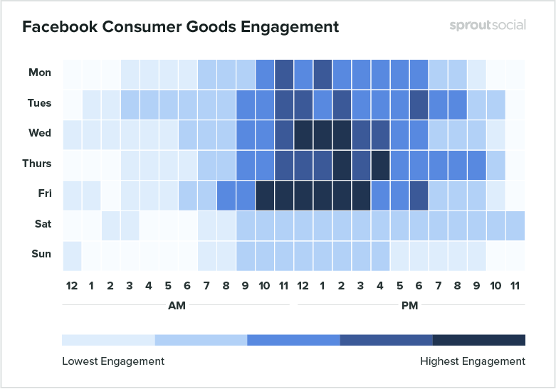heatmap of the best time to post on facebook for consumer goods