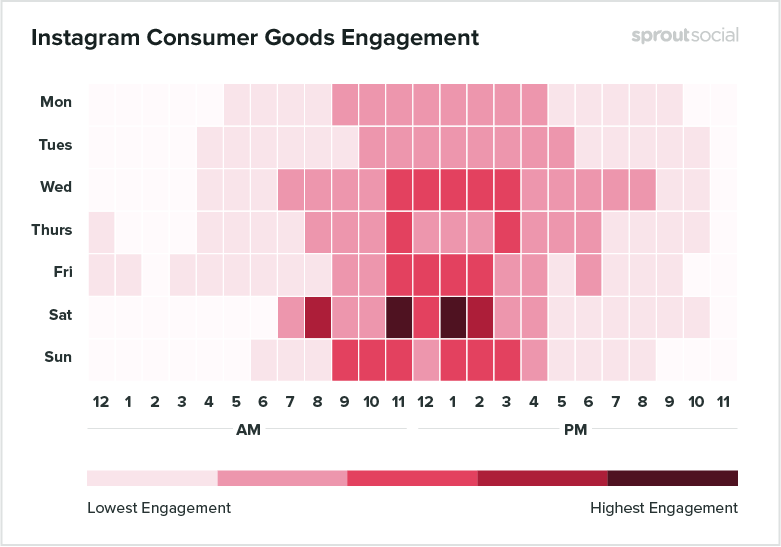 heatmap of best times to post on instagram for consumer goods