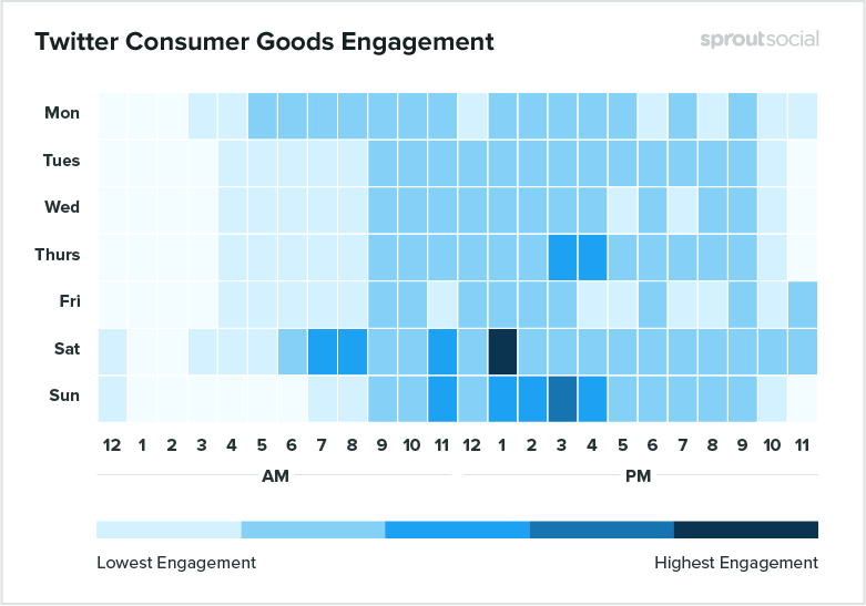 heatmap of best times to post to twitter for consumer goods