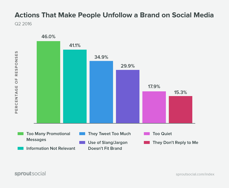 actions that make people unfollow a brand on social