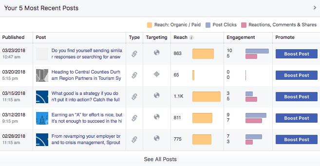 facebook posts metrics