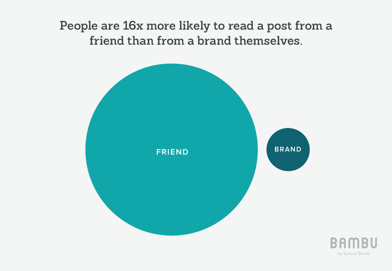 people are 16x more likely to read a post from a friend than from a brand