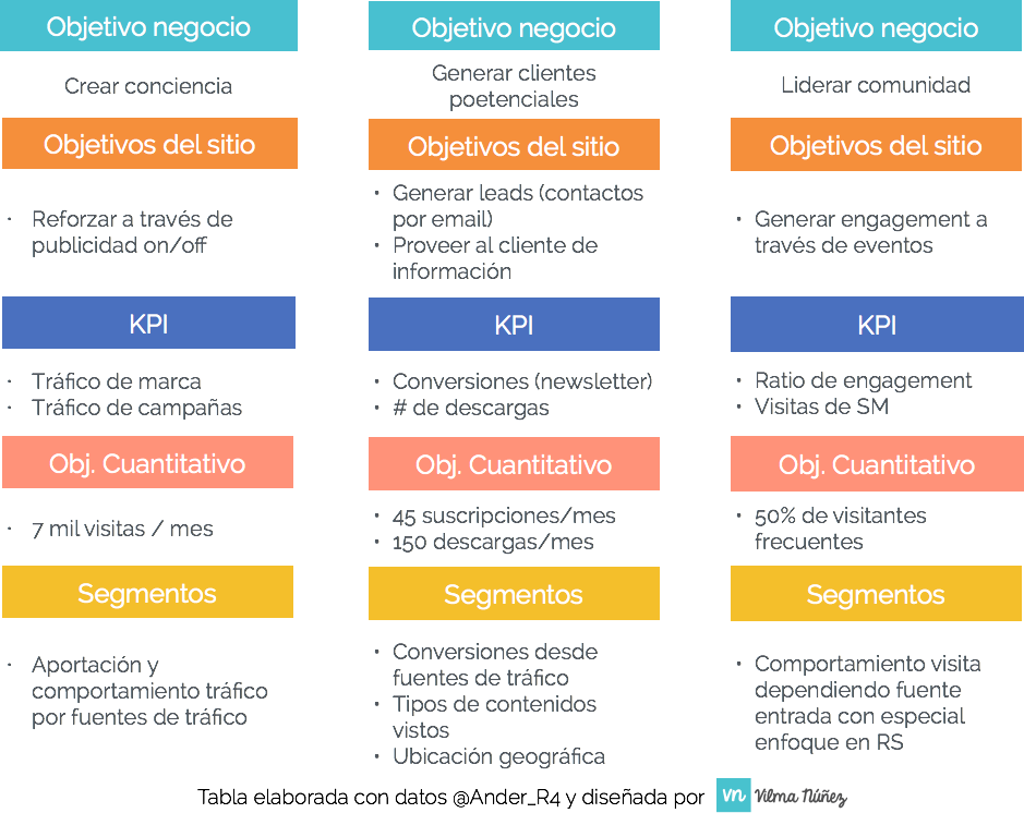 Ejemplo de objetivos e indicadores kpi.