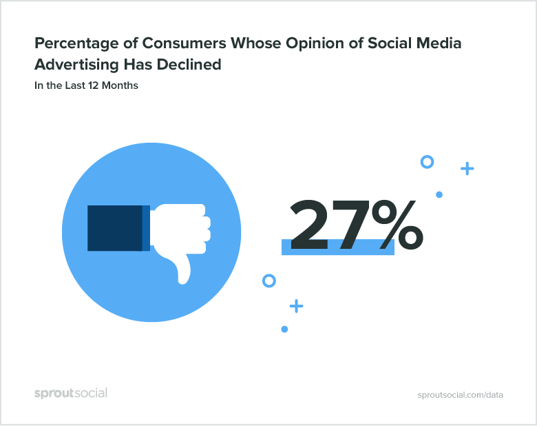 social media advertising - decline in public perception