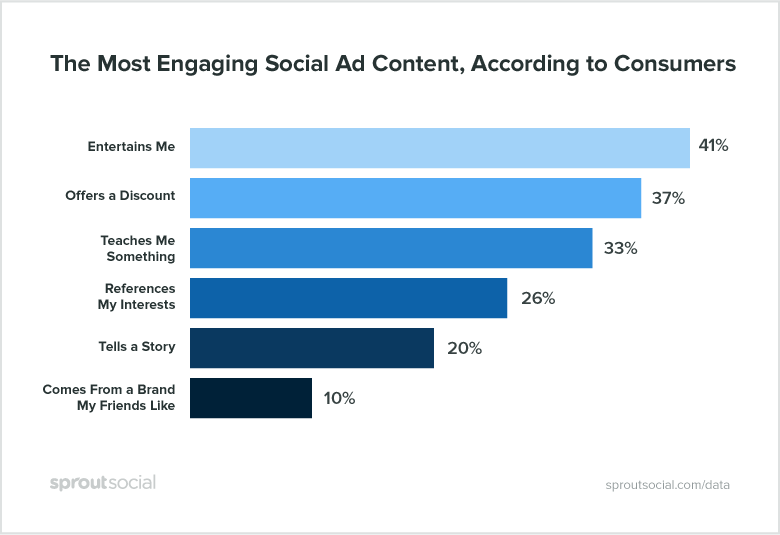 most engaging social ad content