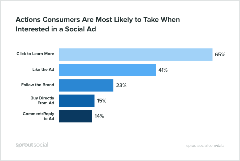 social media advertising - actions consumers take