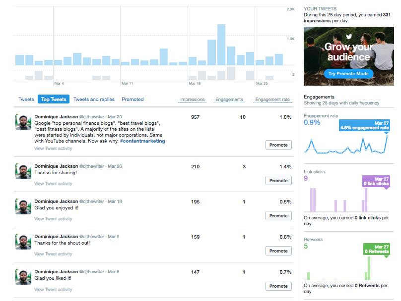 tweets statistics