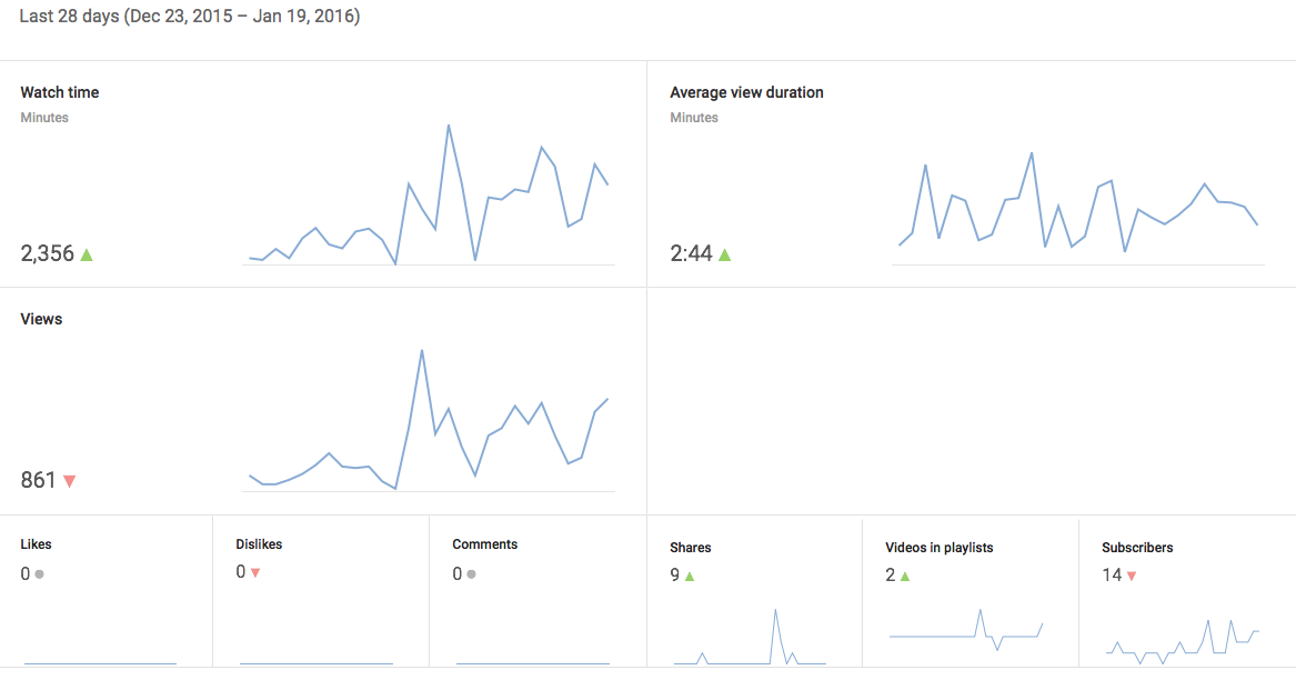 The Overview Report provides a bird's eye view of your YouTube analytics