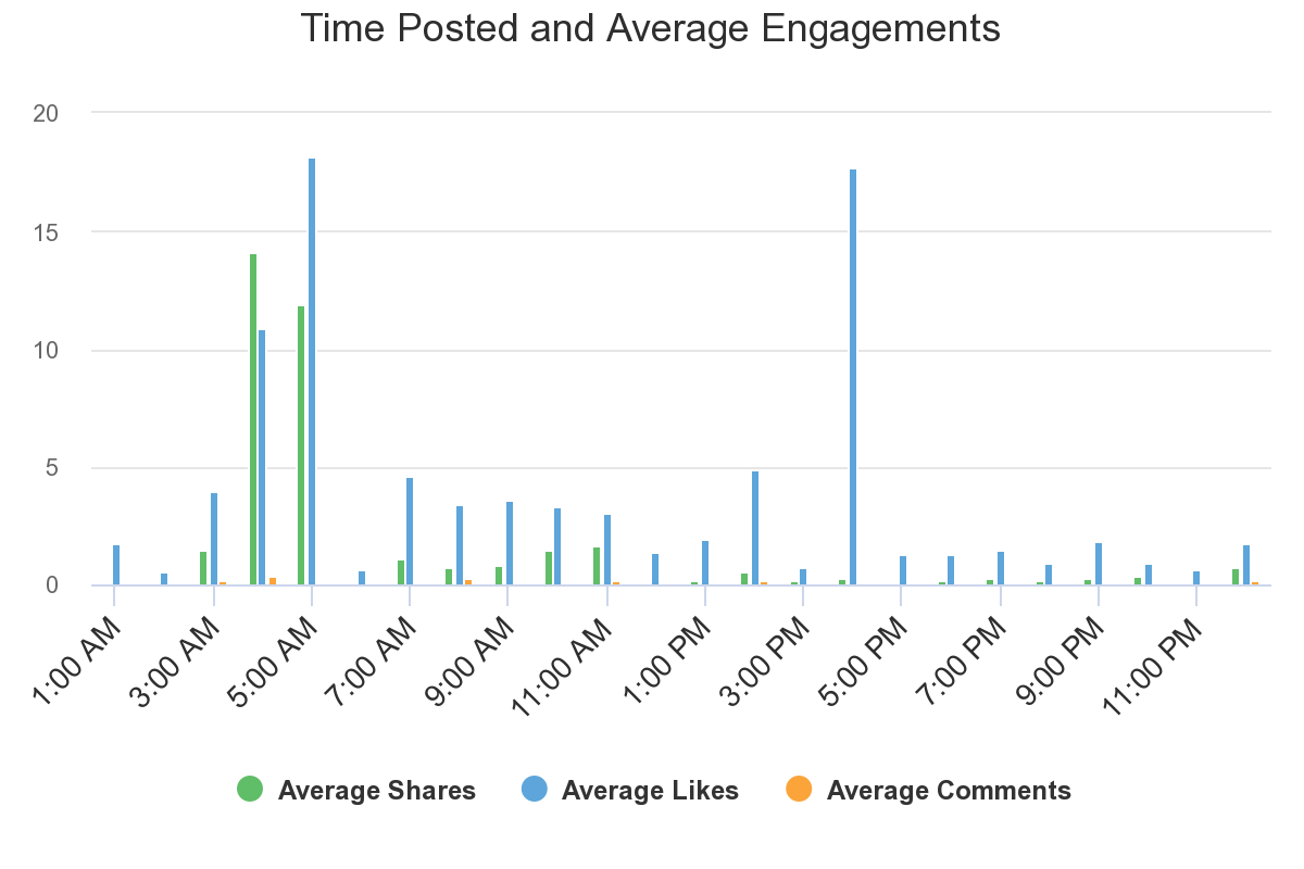 Time Posted and Average Engagements