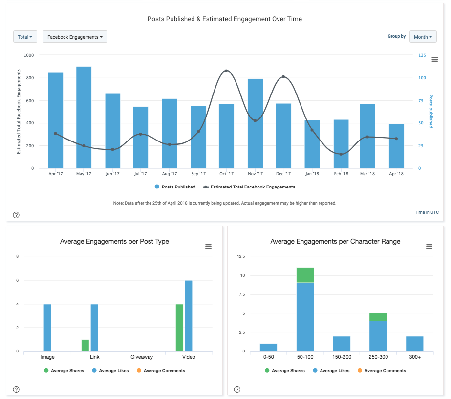 buzzsumo facebook content analysis