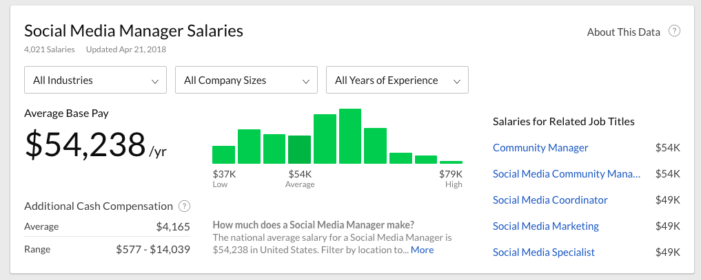 glassdoor average social media manager salary