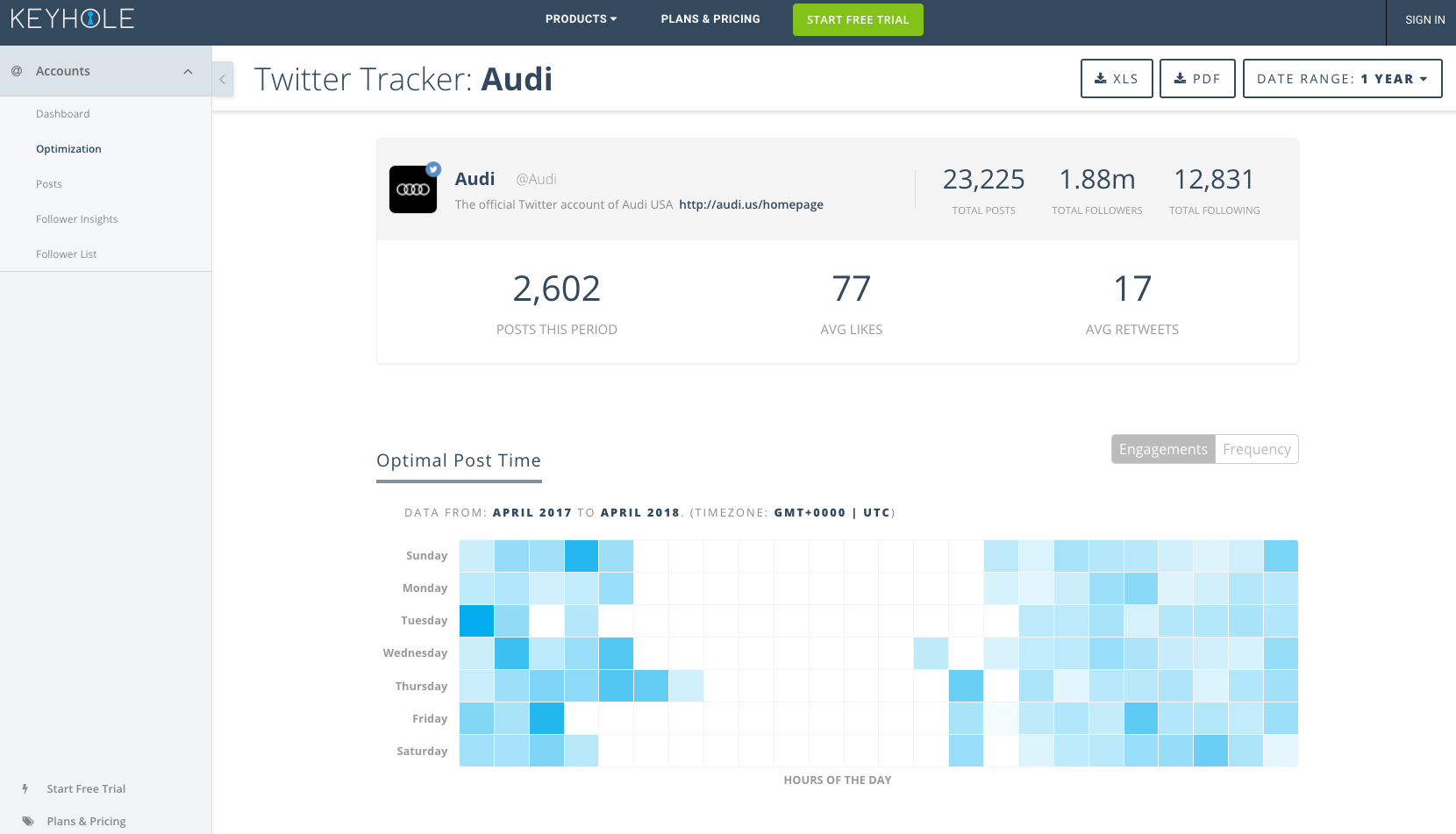 keyhole report  9 of the Best Twitter Analytics Tools of 2018 keyhole
