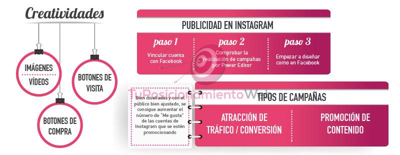 Cómo hacer publicidad en Instagram.