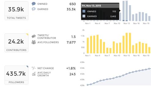 union metrics report  9 of the Best Twitter Analytics Tools of 2018 union metrics