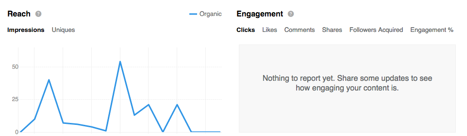 Reach and engagement clue you in on how much your content is actually being seen
