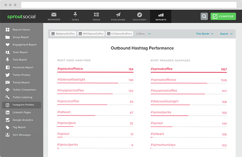 Monitoring hashtags makes it easy to see who's talking about your brand