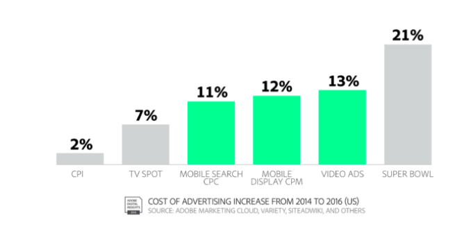 2017 digital advertising report graph