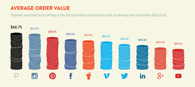 As highlighted by Shopify, Instagram has major purchasing power
