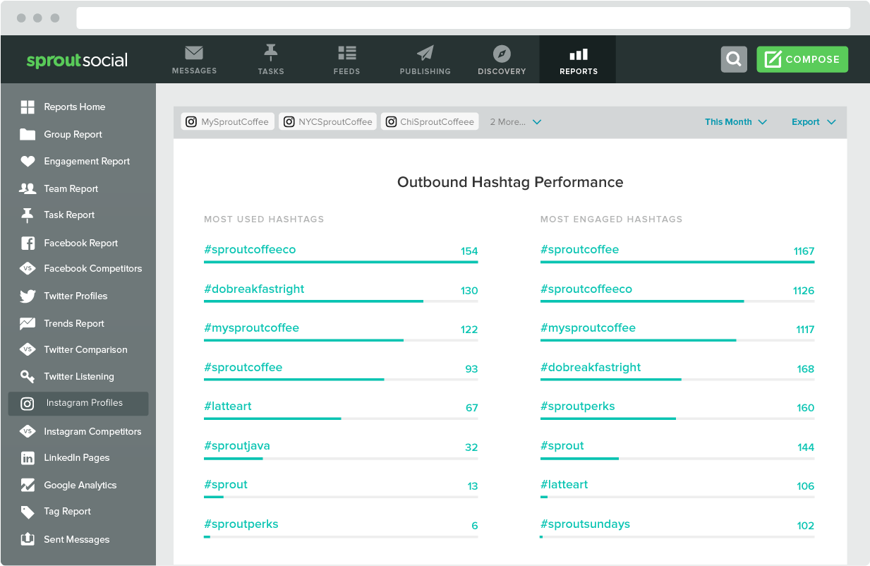 Sprout Social's hashtag analytics can help you clue in on what tags should be coupled with any given post