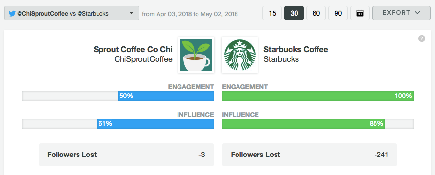Sprout Social Twitter Comparison Report