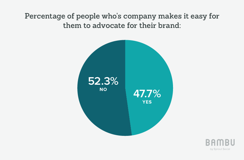 percentage of people whos company makes it easy to advocate for their brand