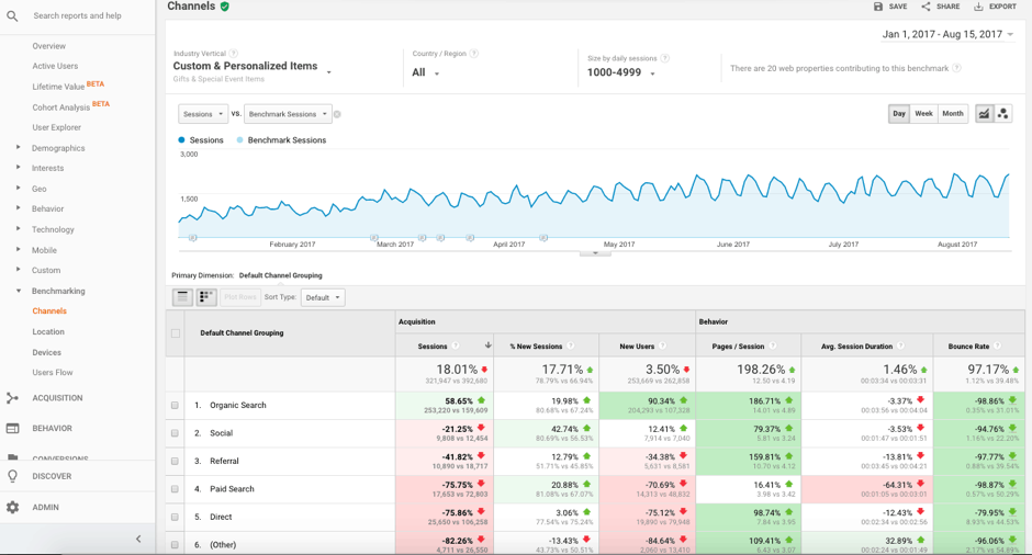 google analytics social media benchmarking report